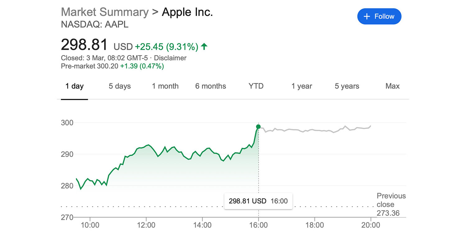 AAPL stock climbed 9.3% in one day, with three factors likely responsible - 9to5Mac