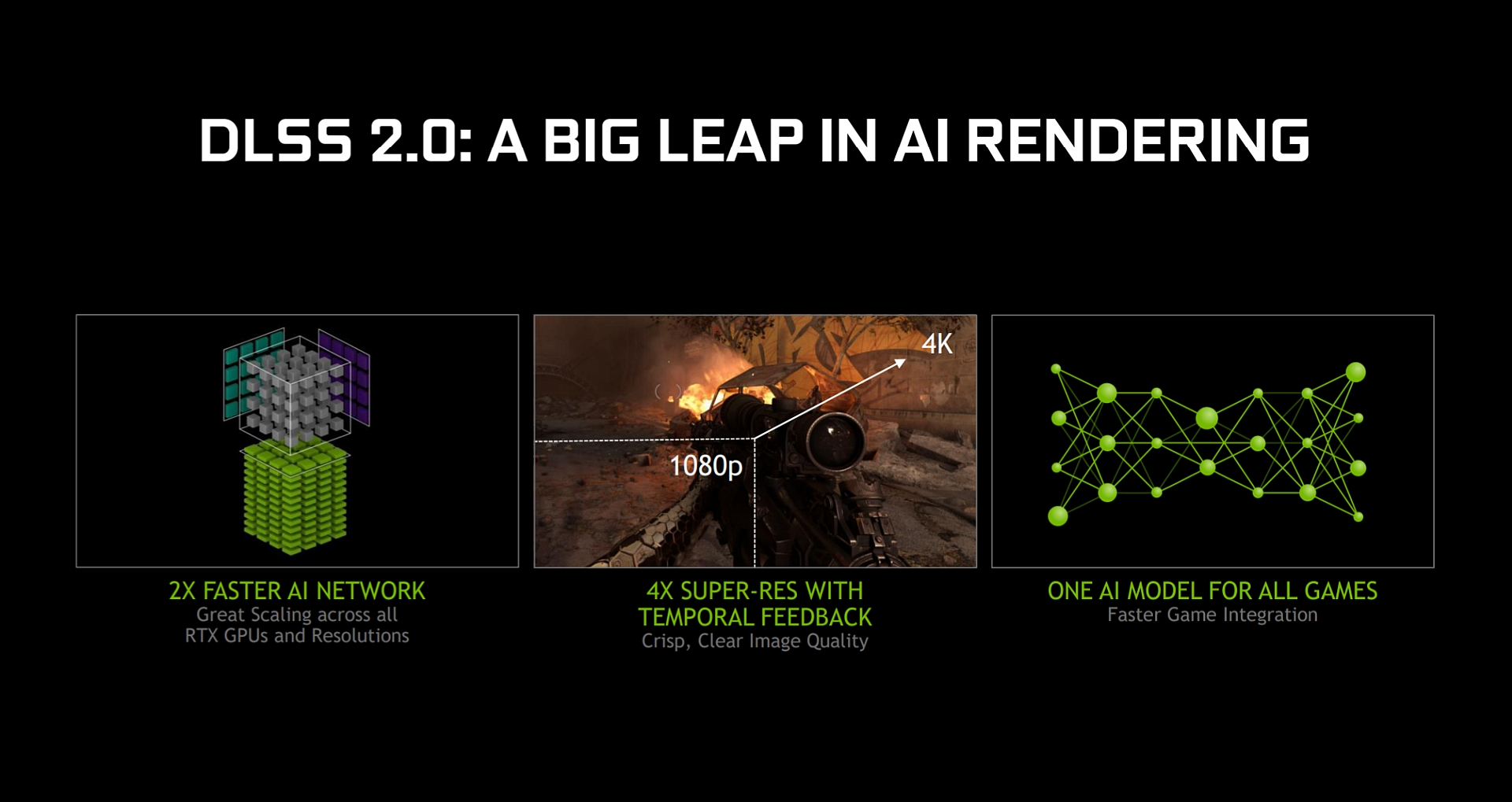 NVIDIA DLSS 2.0 Revealed – 2x Faster AI Model, Quicker Game Integration, Unreal Engine 4 Support - Wccftech