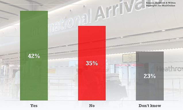 Poll shows a THIRD of public think quarantine on UK arrivals should be tougher - Daily Mail