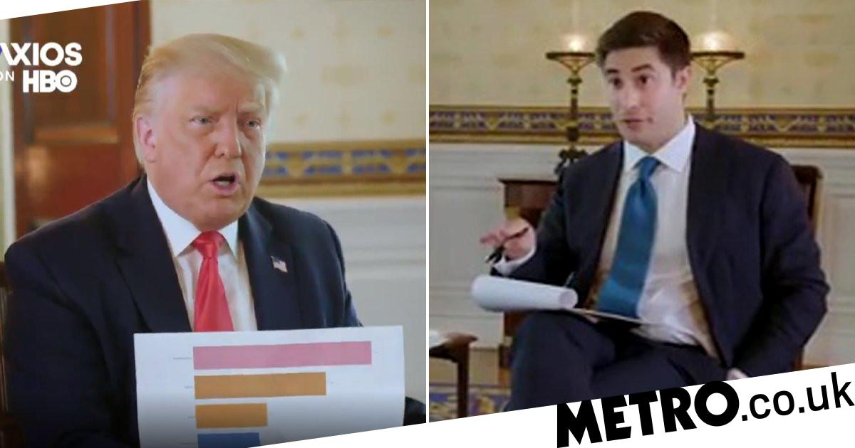 Donald Trump Axios interview on coronavirus deaths 'car crash' - Metro.co.uk
